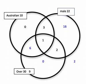 Venn Diagrams    Ao S8  Aos By Level    Achievement