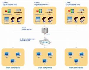 Active Directory Diagram  With Images