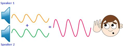 Wave Interference - Constructive Interference ...