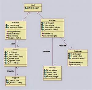 Class Diagram For Online Shopping System