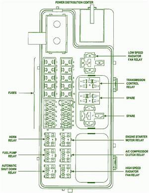Le Fuse Box Diagram 1999 Chrysler Sebring Towiringdiagram Enotecaombrerosse It