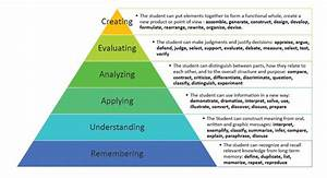A Taxonomy For Learning  Teaching  And Assessing  A