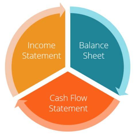 profit loss income statement balance sheet cash flow