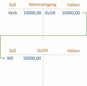 Wareneinsatz Berechnen : warenkonten bestand waren erl se wareneingang buchen buchhaltung ~ Themetempest.com Abrechnung