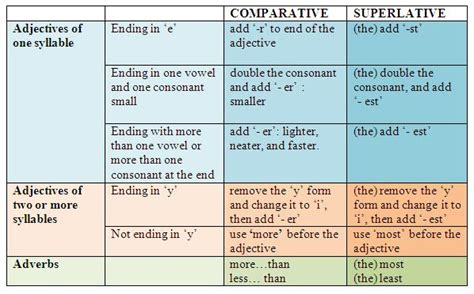 11  Junio  2010  Comparative And Superlative