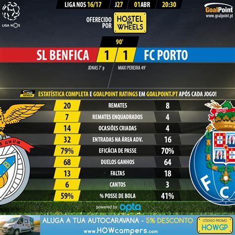 The match is a part of the segunda liga. 27ª Jornada Benfica 1-1 Porto - Benfica HD