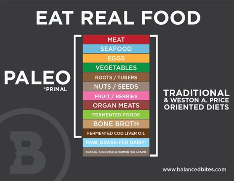 paleo means     dogmatic view  call