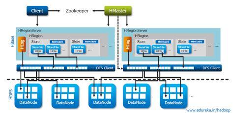 Overview Of Hbase Storage Architecture Edureka