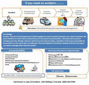 insurance claim procedure With auto claim process