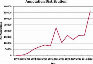 Increase In The Number Of Manual Go Annotations Since 1999
