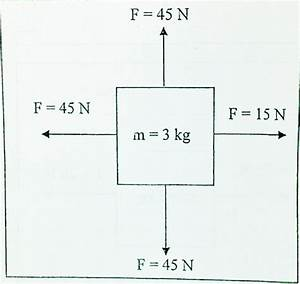 Free Body Diagrams  Calculating Net Force And Acceleration
