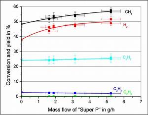 Conversion Of Methane And Yield Of Hydrogen  Ethane