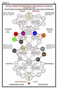 1000  Images About Alchemy  Qabbalah  Hermetic On Pinterest