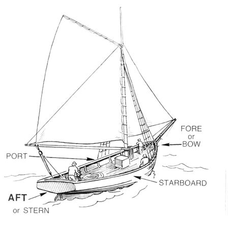 Definition Boat Vs Ship by Aft