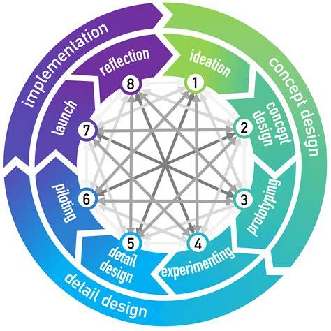 filethe cambridge business model innovation processpng