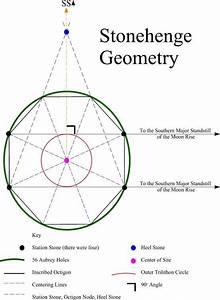 Stonehenge Stonehenge Builders Had Geometry Skills To