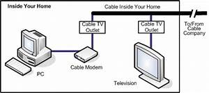 cable internet service explained whichvoipcom With wiring tv on wall