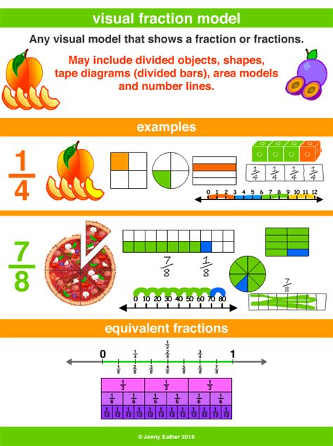 Visual Fraction Model  A Maths Dictionary For Kids Quick Reference By Jenny Eather