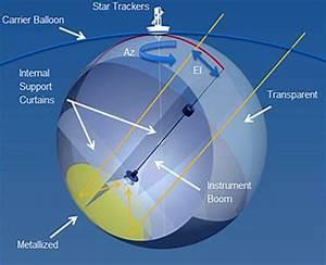 10 meter Sub-Orbital Large Balloon Reflector (LBR) | NASA