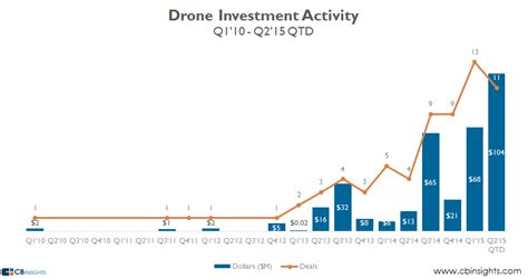Game of Drones: Drone Startup Funding Hits High. Have ...