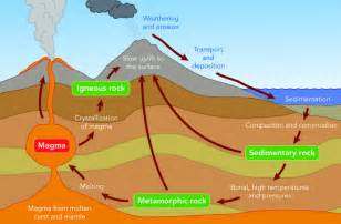 multiplication and fractions the rock cycle a science geology lesson for years 7 8 9 australian curriculum lessons