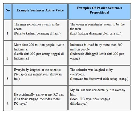"""The following sentence is active: Mehliana's: Softskill Bahasa Inggris """" Passive Voice"""