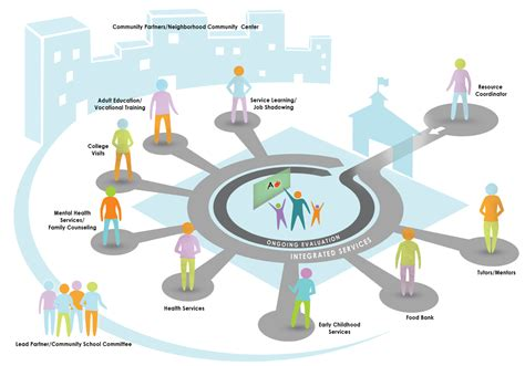 Diagram Of Community Center by Community Schools Family Youth And Community Engagement