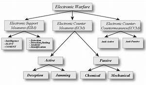 Electronic Warfare  An Indispensable Aspect Of Modern War