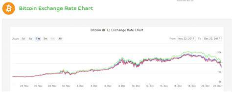 bitcoin exchange calculator coinwarz review bitcoin mining vs altcoin
