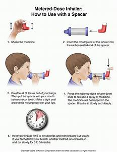 Metered-dose Inhaler  How To Use With A Spacer