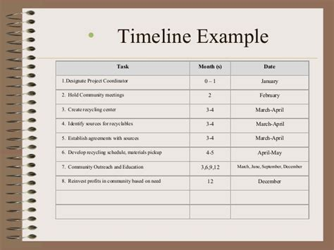 timeline template for grant proposal grant writing basics creating a fundable proposal