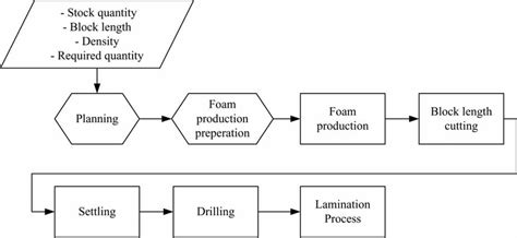 detailed process flow diagram  scientific diagram