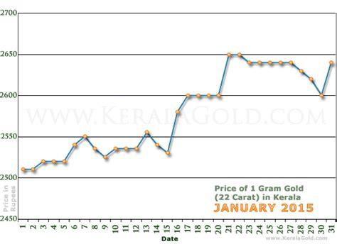 Gold Rate Per Gram In Kerala, India  January 2015 Gold