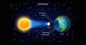 Surya Grahan - Sun Eclipse On 5  6 January 2019