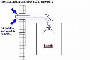 Chaudiere Gaz Ventouse Prix : chaudi re ventouse module 2 ~ Edinachiropracticcenter.com Idées de Décoration