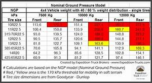 Wheel Pressure For Expedition Trucks Expedition Truck