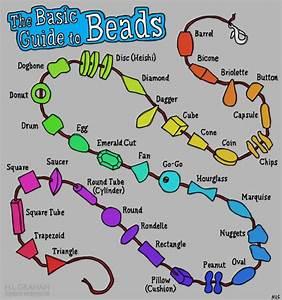 Bead Infographic