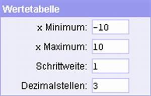 Minimum Maximum Berechnen : funktionsplotter funktionsgraphen online berechnen mit ~ Themetempest.com Abrechnung