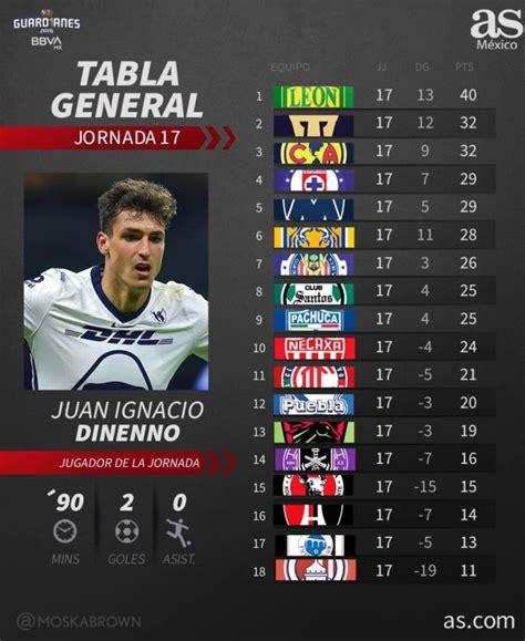 Tabla general de la Liga MX: Guardianes 2020, jornada 17 ...
