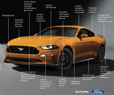 2018 Mustang Changes by 2018 Ford Mustang Exterior Changes Detailed Torque News