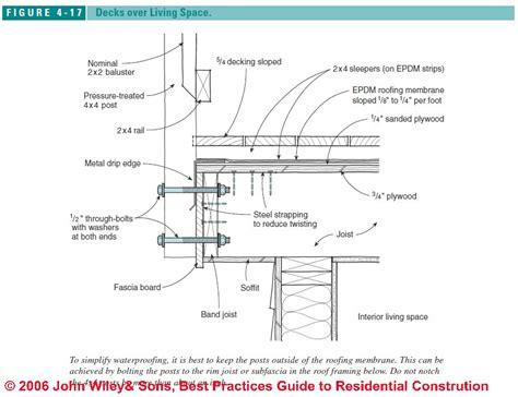 Roof Deck Construction Details