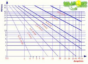 Section De Cable électrique : c ble lectrique souple 2 x 6 mm vendu au m tre ~ Dailycaller-alerts.com Idées de Décoration