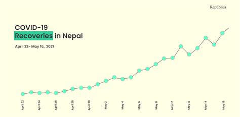 COVID-19 in Nepal: Daily recoveries on the rise, infection ...