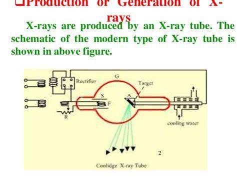 sem physics rays iv engineering chapter tech produced uv