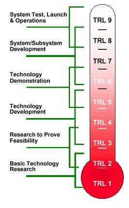 technology readiness level wikipedia