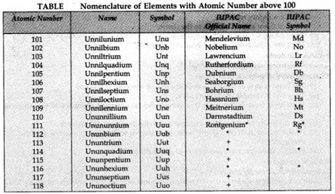 Modern periodic table is arranged by. Modern Periodic Table - Self Study Point