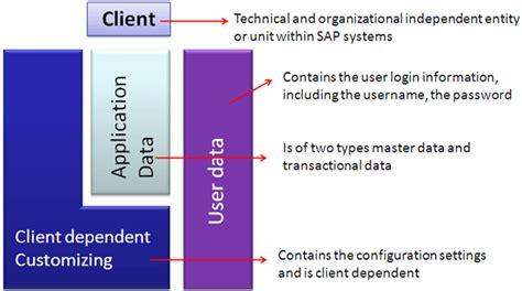 sap tms transport management system tutorial