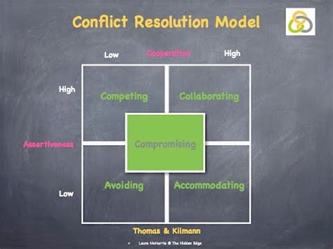 thomas kilmanns conflict resolution model youtube