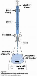 What Is The Use Of Titration  How Do You Explain Back