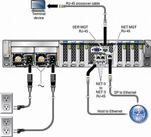 connect cables sparc t8 1 server installation guide With cable wiring guide